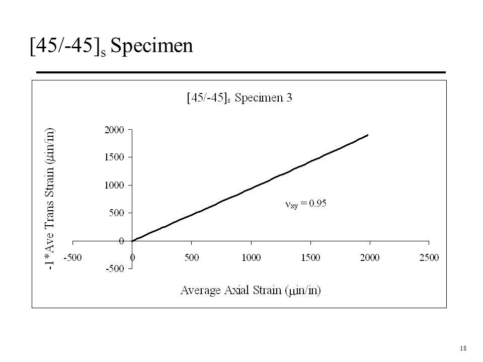 [45/-45]s Specimen